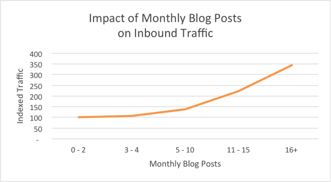 HubSpot Content Marketing Statistics