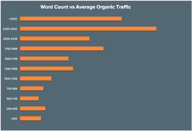 Long Form Content Marketing