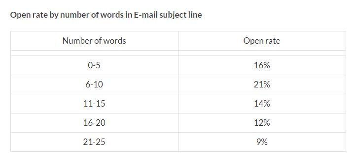 Open rate by number of words in email subject line